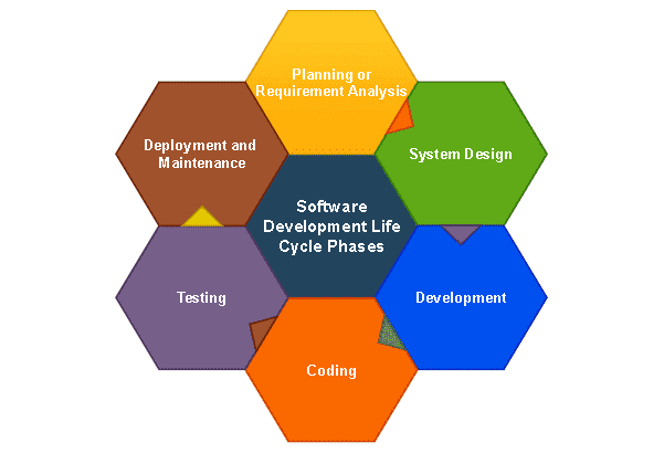 Software Development Life Cycle (SDLC) Phases