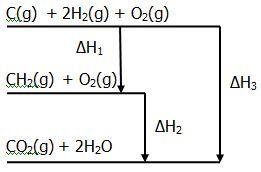 Menentukan perubahan entalpi reaksi menggunakan hukum hess your berdasarkan diagram diatas hubungan h1 h2 h3 yang benar adalah ccuart Images