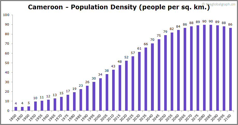 Cameroon  Population Density (people per sq. km.)