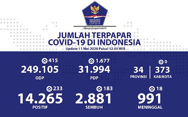 Kasus Positif COVID-19 di Indonesia Terus Bertambah, Kini Jadi 14265