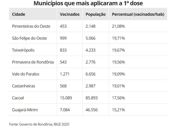 Pimenteiras do Oeste lidera ranking de cidades de RO que mais vacinaram contra Covid-19