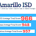 AISD SAT scores higher than state and national averages