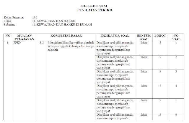 Kisi-kisi Soal KI-3 & KI-4 Kelas 3 SD/MI: Tema 5