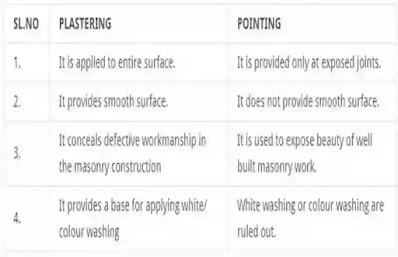 Distinguish between Plastering & Pointing, Between Plastering & Pointing, properties  Plastering & Pointing, Propretise of pointing and Plastering,