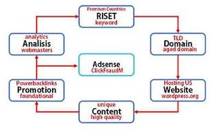Konsep Membuat Blog Bule Agar Penghasilan Adsense Meningkat Konsep Membuat Blog Bule Agar Penghasilan Adsense Meningkat