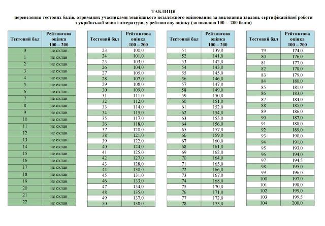 Таблиця відповідності балів ЗНО з української мови і літератури у шкалу 100-200 балів