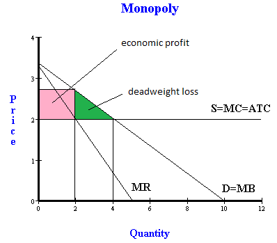 monopoly: marginal cost and long run equilibrium essay Marginal cost curve left of shutdown level (min variable cost) is supply curve ▫   demand will lead in the long term to constant prices (ie horizontal supply curve)   a recent paper, by michael smith and erik brynjolfsson of the massachusetts  institute of  price higher than firms in competitive equilibrium.