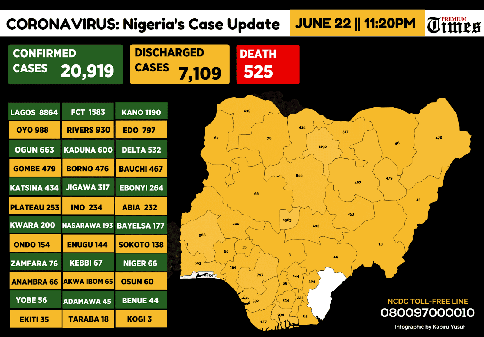 Nigeria records 675 new COVID-19 infections #Arewapublisize