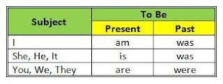 Materi To Be (Am, Is, Are, Was, Were) Terlengkap – Penggunaan dan Contoh Kalimat To Be