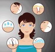 Acne Types & Symptoms