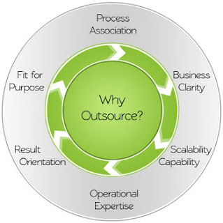 gleam technologies outsourcing..!!