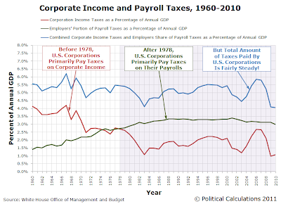 Corporate vs Employer Payroll vs Combined Taxes as a Percent Share of GDP, 1960-2010