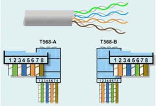 pengertian Kabel Unshielded Twisted Pair ( UTP )
