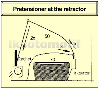 pretensioner jenis retractor
