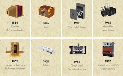 Perkembangan Kamera Dari Masa Ke Masa