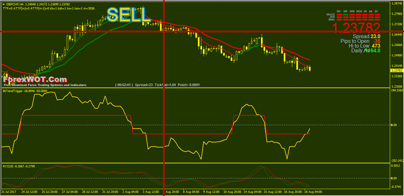 Forex-Trend-Triger-BUY