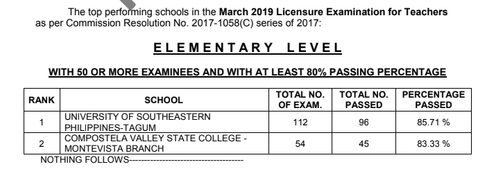 March 2019 LET Elementary board exam result: performance of schools
