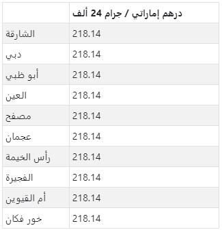 سعر الذهب في كبرى مدن الإمارات العربية المتحدة