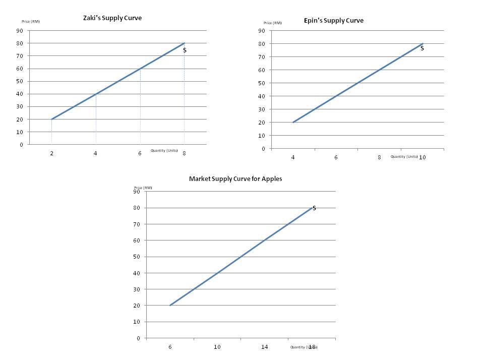 Microeconomics Final Exam Questions