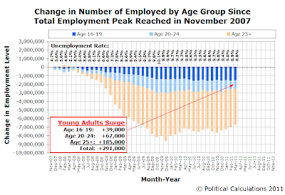 Change in Number of Employed by Age Group Since Total Employment Peak Reached in November 2007, as of March 2011