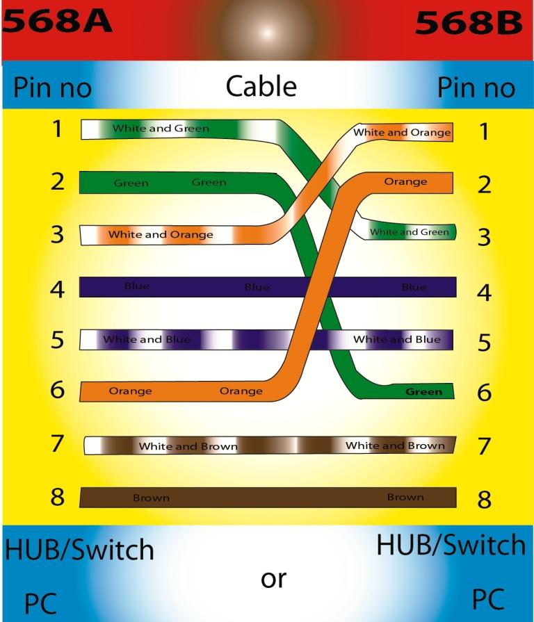6 pin to 4 pin wiring diagram rj45 10 pin wiring diagram x single pc to pc lan or laptop to laptop lan wiring