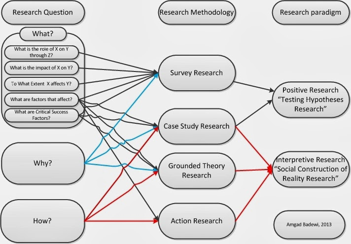 Research methods essay questions
