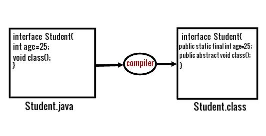 Interface Java