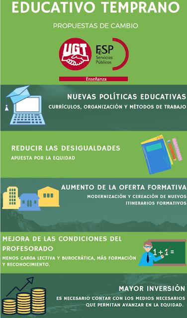 Estudio combatir abandono escolar UGT, Enseñanza UGT, Enseñanza UGT Ceuta, Blog de Enseñanza UGT Ceuta, abandono escolar temprano, medidas para combatir abandono escolar