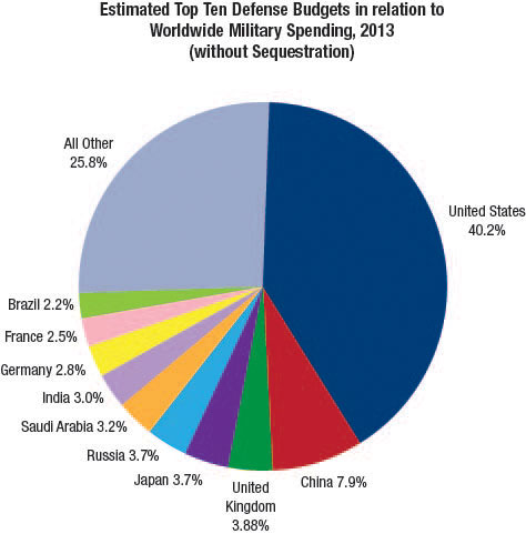 defense spending and the military industrial complex The military-industrial complex in structuring us military spending after the events of 9/11 first, i will lay out the various components of the corporate and bureaucratic interest bloc which comprises the military-industrial complex.