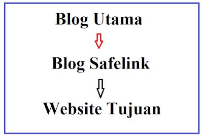 Gambaran Cara Kerja Blog Safelink