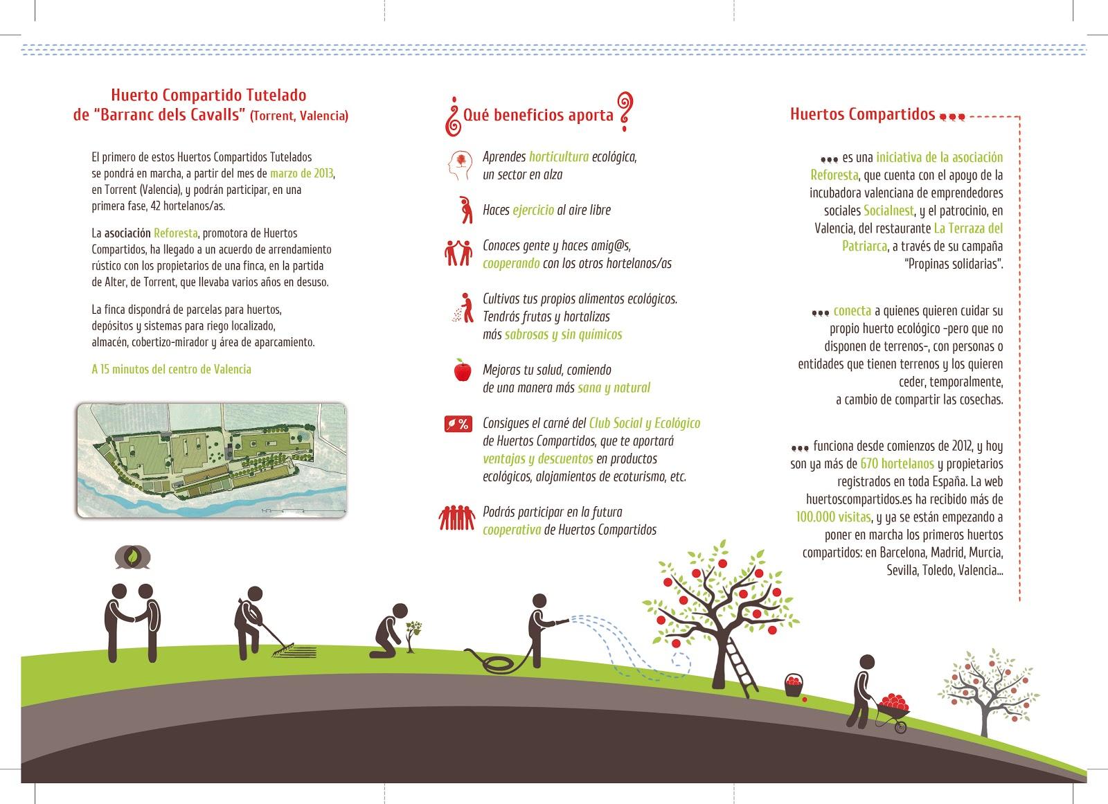 Huertos Urbanos, Sostenibilidad