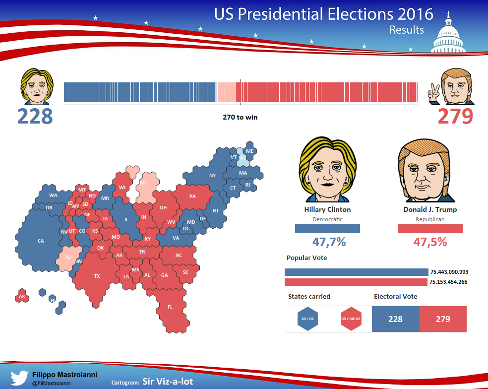 US Presidential Election 2016 Results - Vizzing Data