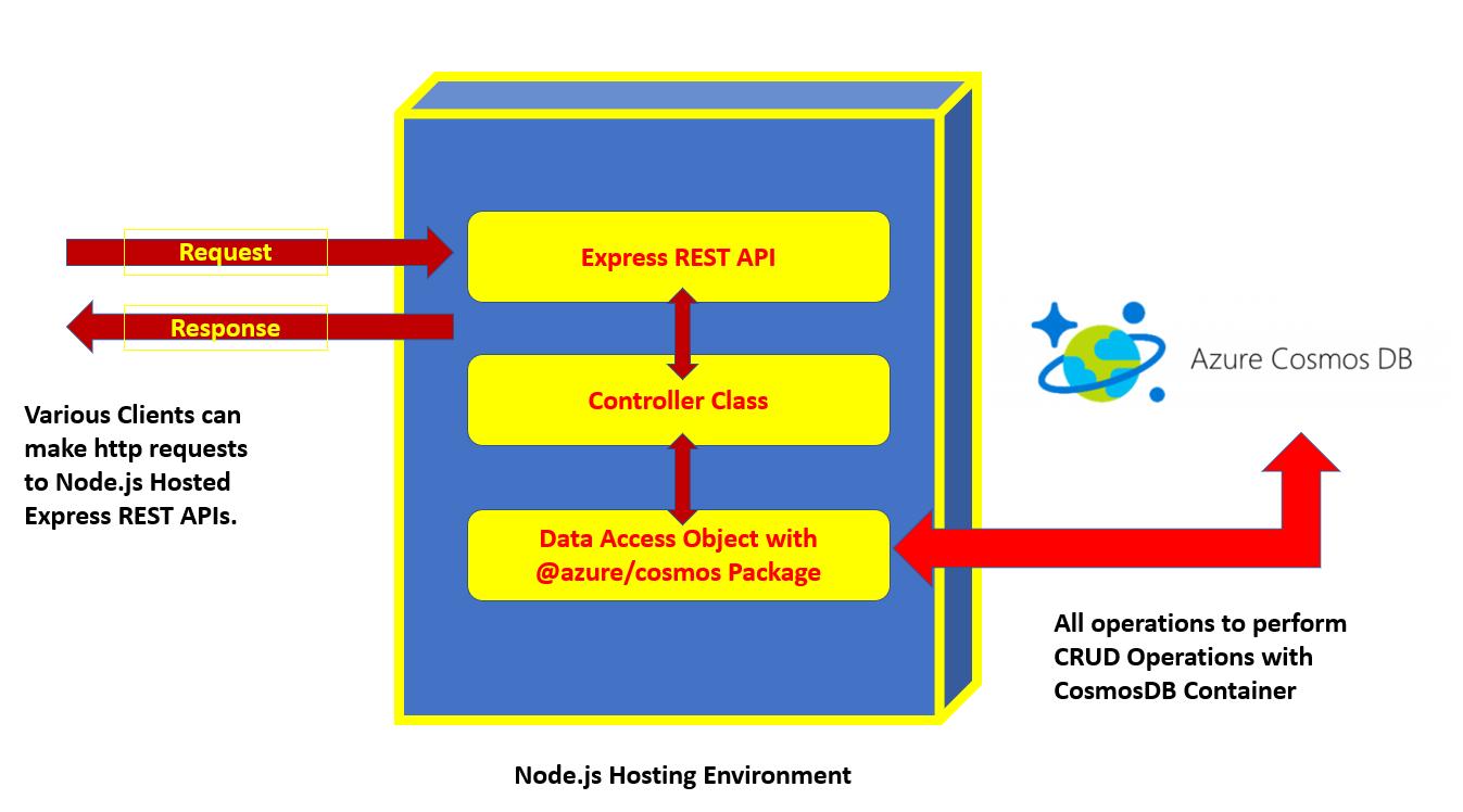 DevCurry: Accessing Azure CosmosDB database using Node js