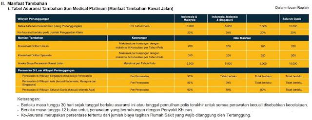 Tabel Asuransi Tambahan Sun Medical Platinum (Manfaat Tambahan Rawat Jalan)