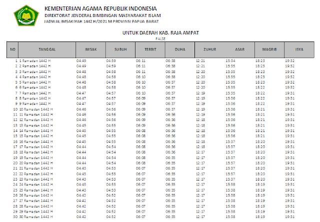 Jadwal Imsakiyah Ramadhan 1442 H Kabupaten Raja Ampat, Provinsi Papua Barat