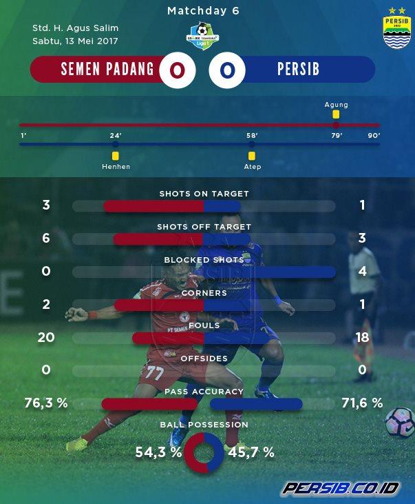 Statistik Semen Padang vs Persib Bandung