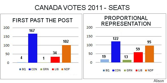 Overview of Canada's current federal electoral system