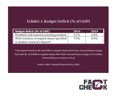 FAct Check budget deficit 2021