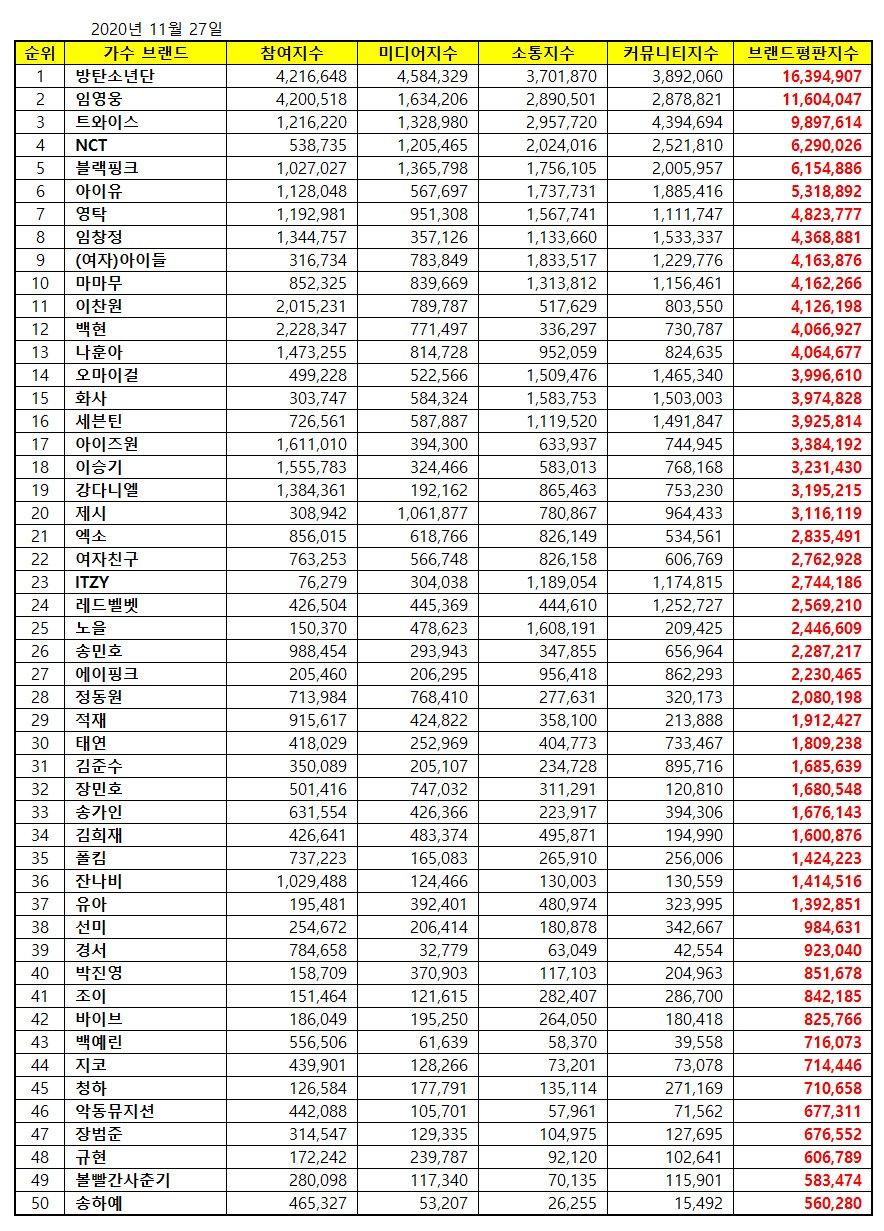 ranking reputación lim young woong