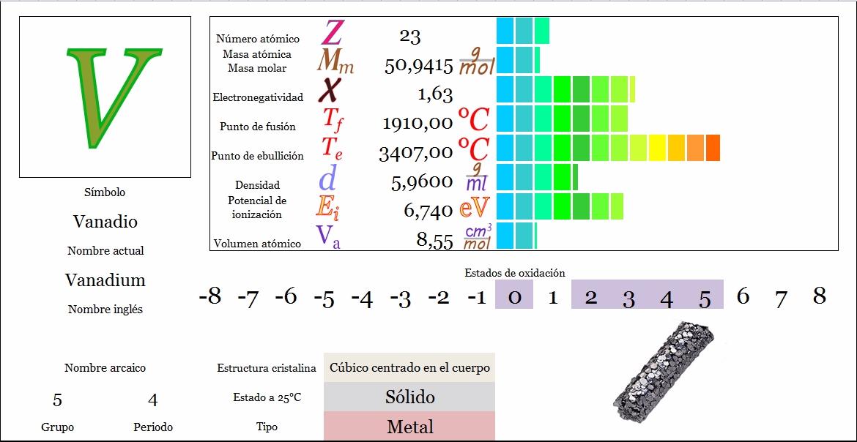Ciencias de joseleg propiedades peridicas del vanadio tabla peridica principal siguiente urtaz Images