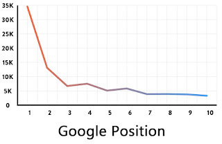 Google Ranking in SERP