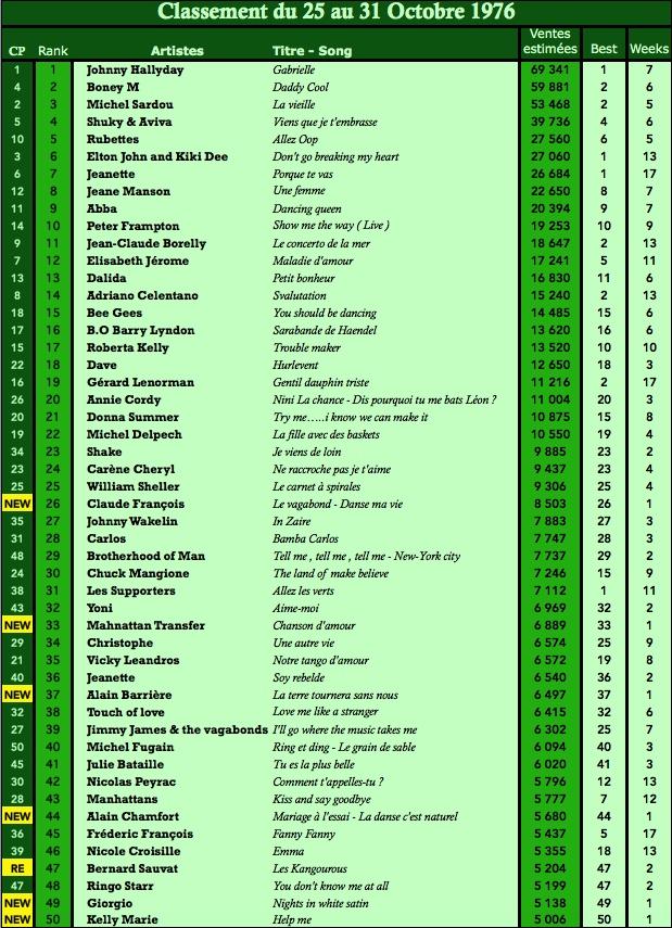 Charts singles Top 50 en France: 2 Mai 1976