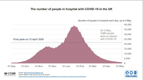 Graph of UK case numbers showing huge mountain behind us