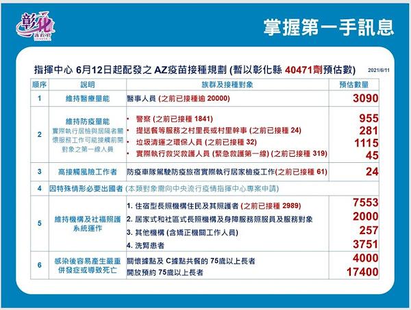 彰化疫情6/11新增7例 已造冊免預約施打AZ疫苗