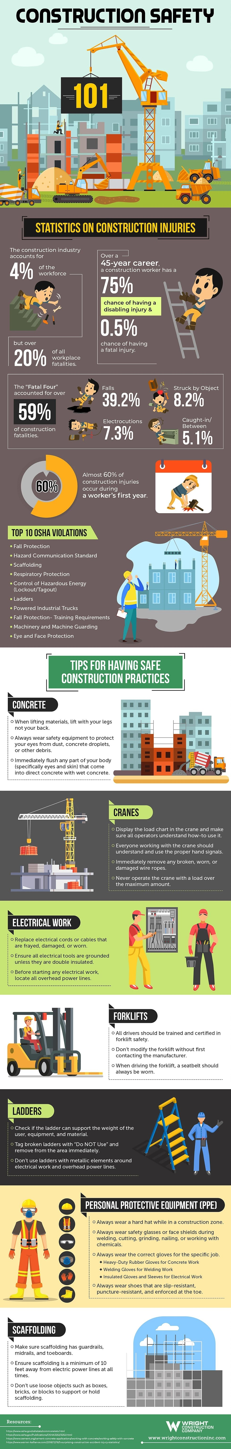 Construction Safety 101 #infographic