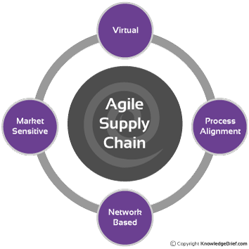 Less Inventory + Agile Supply Chain = Better Service