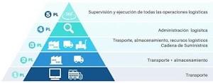 ¿Que es un Operador Logistico? Tipos de Operadores Logisticos