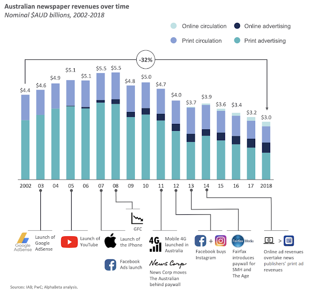 Infographic showing Australian newspaper revenues over time