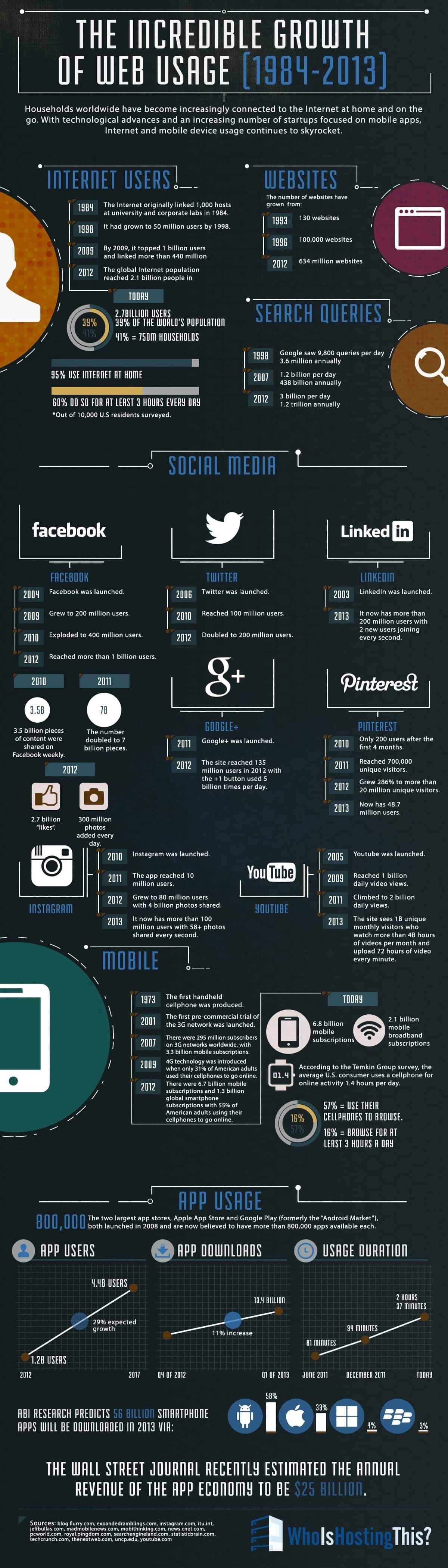The Growth Of Internet From 1984 To 2013 #Infographic