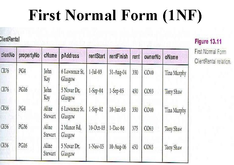 girfa-first-normal-form  St Normal Form Examples Hospital on